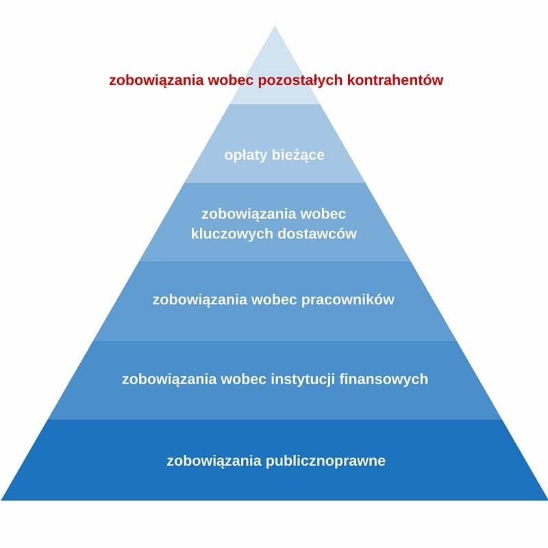 piramida płatności
